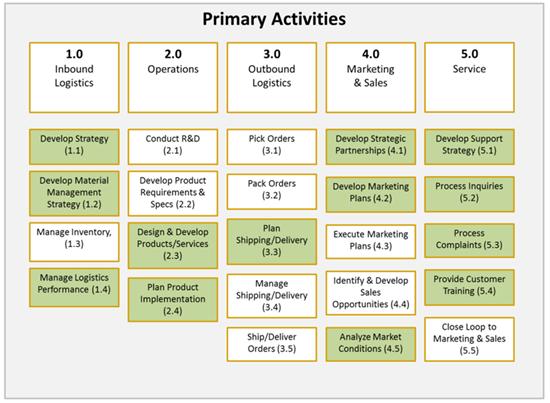 2011 03 01 showcasespvalue part03 03png - Level 4 Process Map
