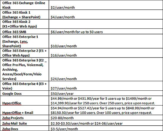 Office 365 vs Google Apps vs HyperOffice vs Zoho: Battle of the ...
