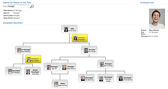 Use sharepoint to build an org chart the options