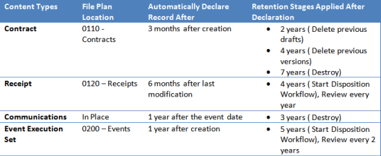 Define Content Types For Records Management Part 2