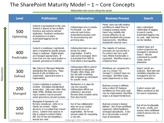sharepoint implementation plan template - live online workshop sharepoint maturity model