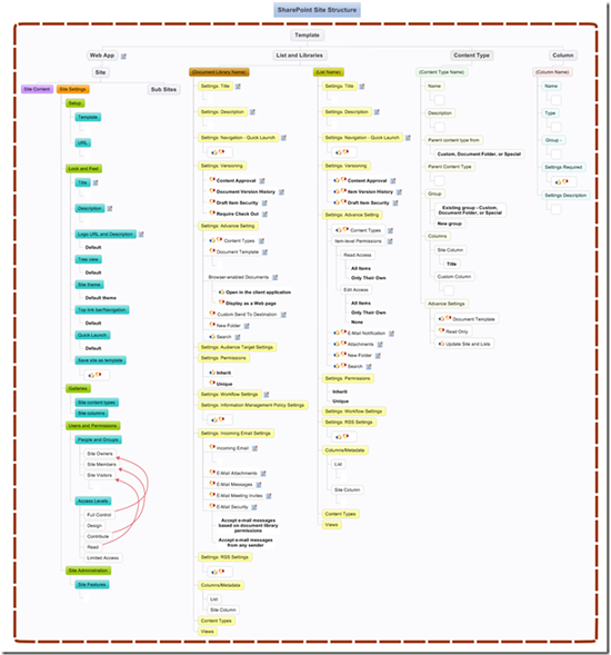 Site Map Design Examples: SharePoint Information Architecture With MindManager By